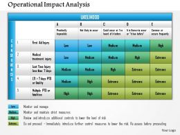 0614 Operational Impact Analysis Powerpoint Presentation Slide Template