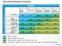 0614 Operational Impact Analysis Powerpoint Presentation Slide Template