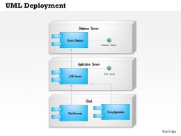 0614 Uml Deployment Diagram Powerpoint Presentation