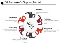 06 Purpose Of Support Model Sample Of Ppt