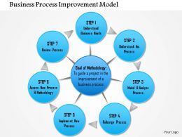 0714 Business Process Improvement Model Powerpoint Presentation Slide Template