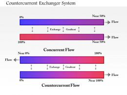 0714 Countercurrent Exchanger System Medical Images For Powerpoint