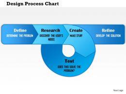0714 Design Process Chart Powerpoint Presentation Slide Template