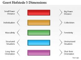 0714 Geert Hofstede 5 Dimensions Powerpoint Presentation Slide Template