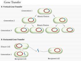 0714 Gene Transfer Medical Images For PowerPoint