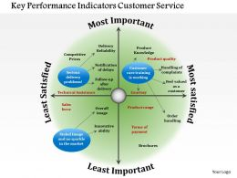 0714 Key Performance Indicators Customer Service Powerpoint Presentation Slide Template