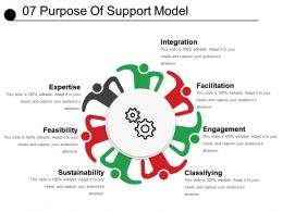 07 Purpose Of Support Model Powerpoint Images