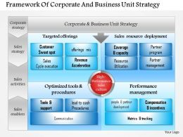 0814 Business Consulting Framework Of Corporate And Business Unit Strategy PowerPoint Slide Template