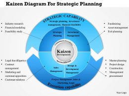 0814 Business Consulting Kaizen Diagram For Strategic Planning PowerPoint Slide Template