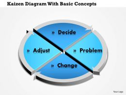 0814 Business Consulting Kaizen Diagram With Basic Concepts PowerPoint Slide Template