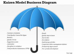 0814 Business Consulting Kaizen Model Business Diagram PowerPoint Slide Template