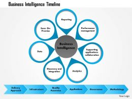 0814 Business Intelligence Timeline Powerpoint Presentation Slide Template