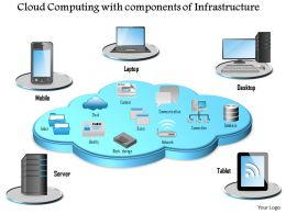 0814 Cloud Computing With Components Of Infrastructure Surrounded By Mobile Devices Ppt Slides