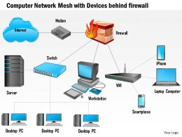 0814 Computer Network Mesh With Devices Behind Firewall Connected To The Internet Ppt Slides