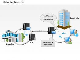 0814 Data Replication Between Main Office And Branch Over Network WAN LAN Ppt Slides
