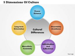 0814 Dimensions Of Culture Powerpoint Presentation Slide Template