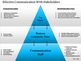 0814 Effective Communication With Stakeholders Powerpoint Presentation Slide Template