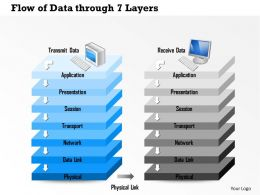 0814 Flow Of Data Through 7 Layers Of The OSI Reference Model Through Physical Link Ppt Slides
