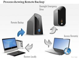 0814 Process Showing Remote Backup And Local Restore With An Overnight Emergency Drive Ppt Slides