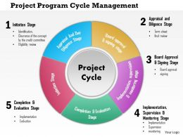 0814 Project Program Cycle Management Powerpoint Presentation Slide Template
