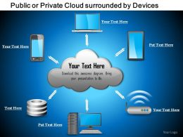 0814 Public Or Private Cloud Surrounded By Devices Iphone Laptop Tablet Storage Servers Ppt Slides