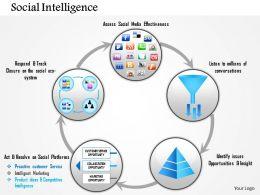 0814 Social Intelligence Powerpoint Presentation Slide Template