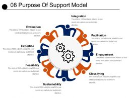 08 Purpose Of Support Model Powerpoint Slide Deck
