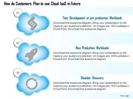 0914 Cloud Icons Showing How Customers Plan To Use IAAS In The Future Ppt Slide