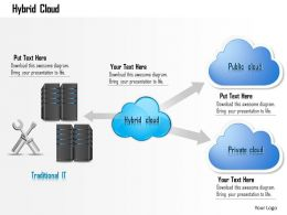0914 Concept Of Hybrid Cloud Shown Using Public And Private Cloud Traditional IT Ppt Slide