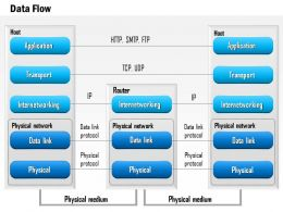 0914 Data Flow Through The Seven Layers Of The OSI Stack HTTP SMTP TCP UDP Ppt Slide