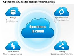 0914 Operations In The Cloud For Storage Synchronization Data Transfer And Sharing Ppt Slide