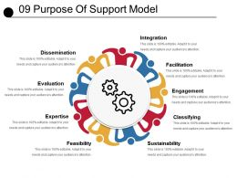 09 Purpose Of Support Model Powerpoint Slide Designs