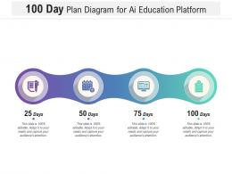 100 Day Plan Diagram For Ai Education Platform Infographic Template