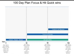 100 Day Plan Focus And Hit Quick Wins
