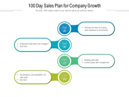 100 Day Sales Plan For Company Growth