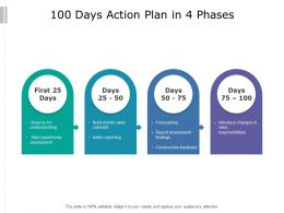 100 Days Action Plan In 4 Phases