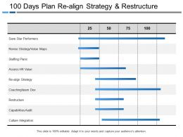 100 Days Plan Re Align Strategy And Restructure