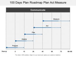 100 Days Plan Roadmap Plan Act Measure