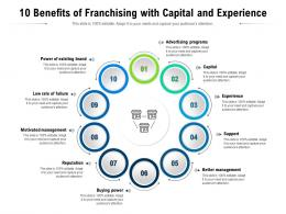 10 Benefits Of Franchising With Capital And Experience