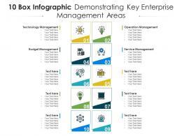 10 Box Infographic Demonstrating Key Enterprise Management Areas