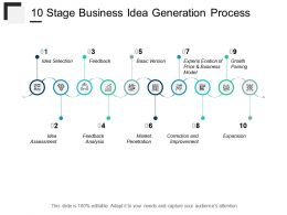 10 Stage Business Idea Generation Process
