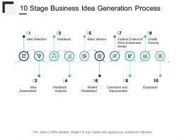 10 Stage Business Idea Generation Process