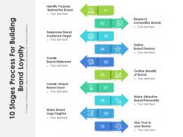 10 Stages Process For Building Brand Loyalty