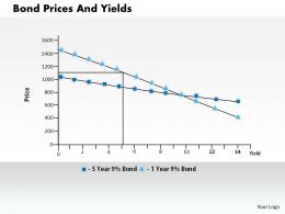 1103 Bond Prices And Yields Powerpoint Presentation
