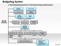 1103 Budgeting System Powerpoint Presentation