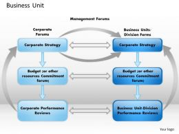 1103 Business Unit Powerpoint Presentation