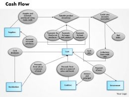 1103 Cash Flow Powerpoint Presentation