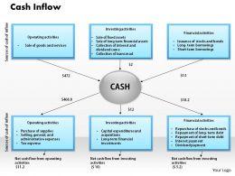 1103 Cash Inflow Powerpoint Presentation