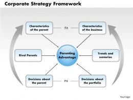 1103 Corporate Strategy Framework Powerpoint Presentation