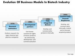 1103 Evolution Of Business Models In Biotech Industry Powerpoint Presentation